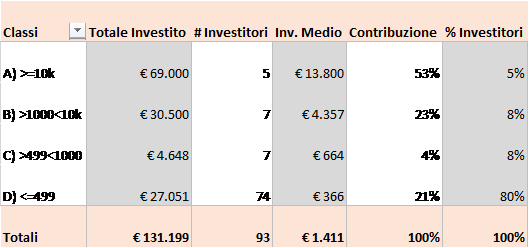 CleanBnB tabella investitori su Crowdfundme