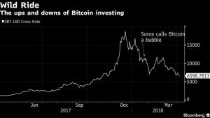 Grafico Bloomberg crollo Bitcoin