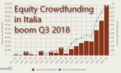 Equity Crowdfunding in Italia boom Q3 2018