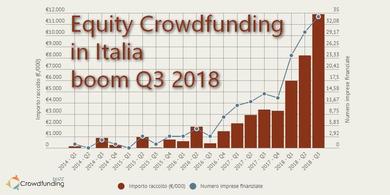 Equity Crowdfunding in Italia boom Q3 2018