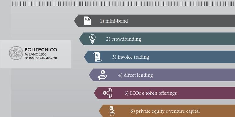Politecnico finanza alternativa opportunità PMI italiane