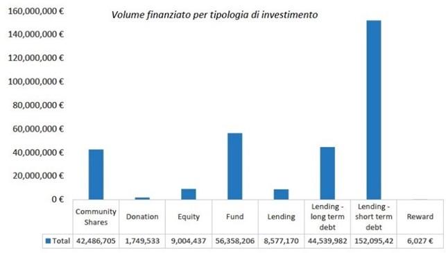 Crowdfunding rinnovabili - tipo di piattaforme