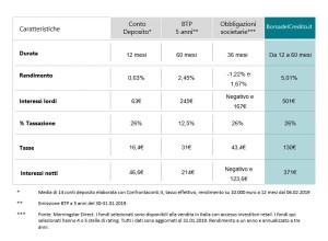 Borsadecredito confronto con altri strumenti di debito