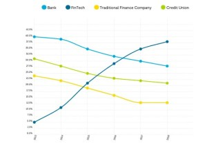 Grafico crescita del P2P lending al consumo in USA