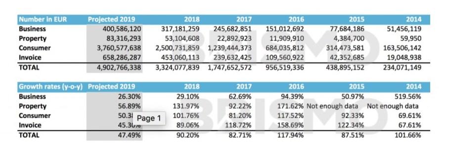 Lending crowdfunding in Europa dettagli