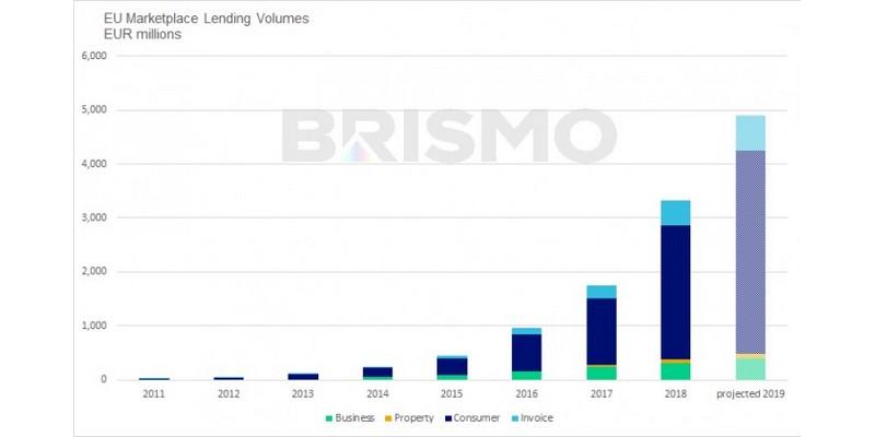 Lending crowdfunding in Europa