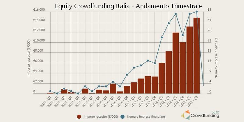 Secondo trimestre da record per l'Equity Crowdfunding in Italia con quasi 15 milioni di raccolta