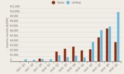 Crowdfunding immobiliare q1 2020