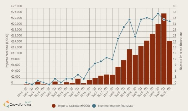 Raccolta equity crowdfunding 2020 trend trimestrale