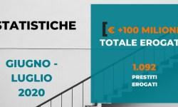 Borsadelcredito supera 100 milioni di raccolta complessiva