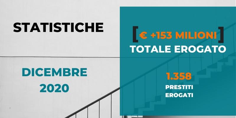 Borsadelcredito risultati e statistiche 2020