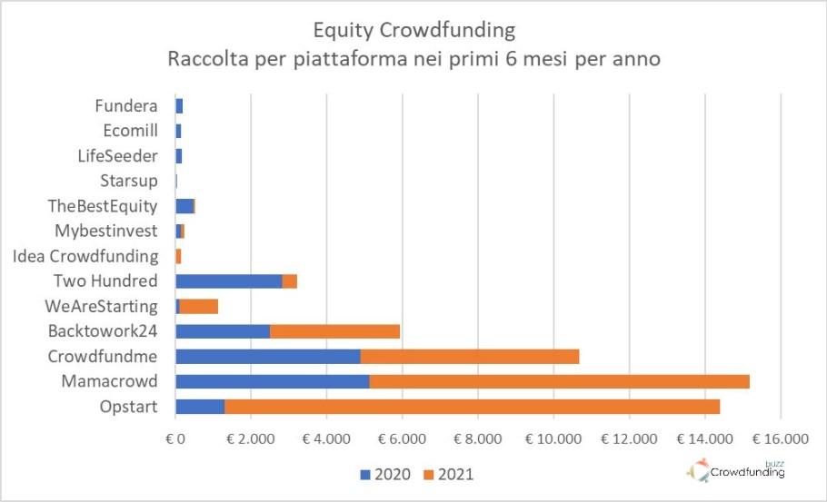 Equity Crowdfunding Italia piattaforme (imprese) Q2 2021