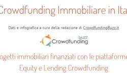 Crowdfunding immobiliare ITalia Q3 2021