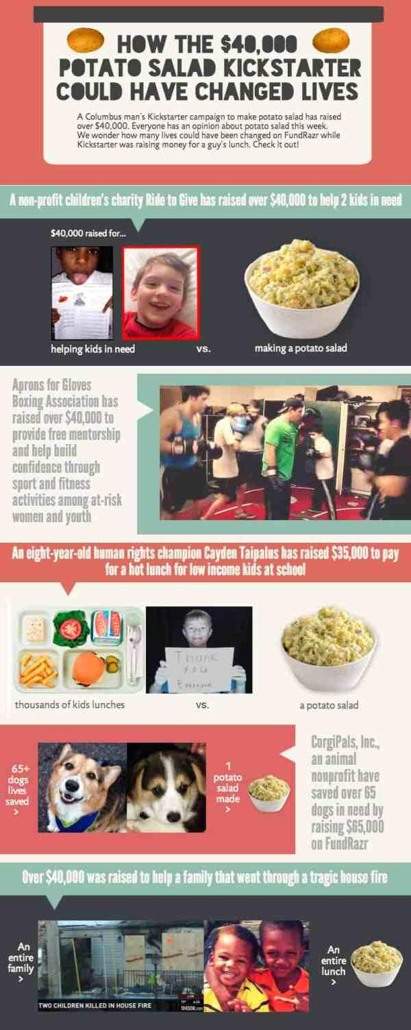 Potato Salad Infographic
