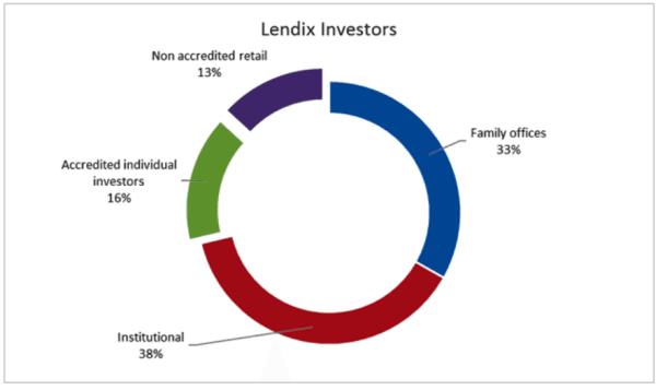 Lendix Investors