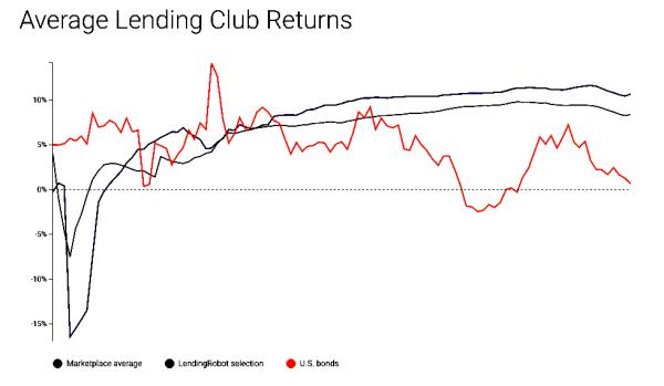 Average Lending Club Returns LendingRobot