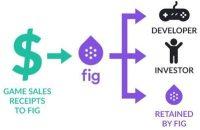 Fig Pays Investors Image