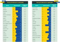 LendInvest Brexit Data