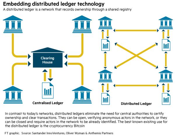 La blockchain va révolutionner le crowdfunding (déjà ...