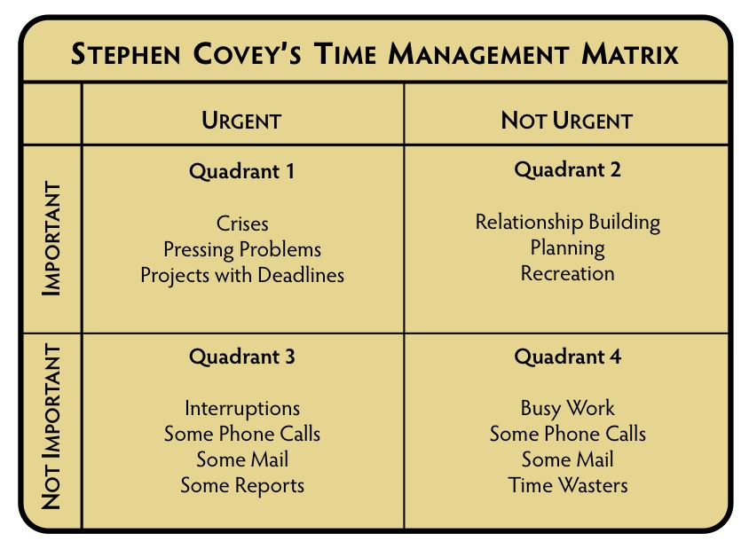 COVEY'S 7 HABITS OF HIGHLY EFFECTIVE PEOPLE | Crowe Associates
