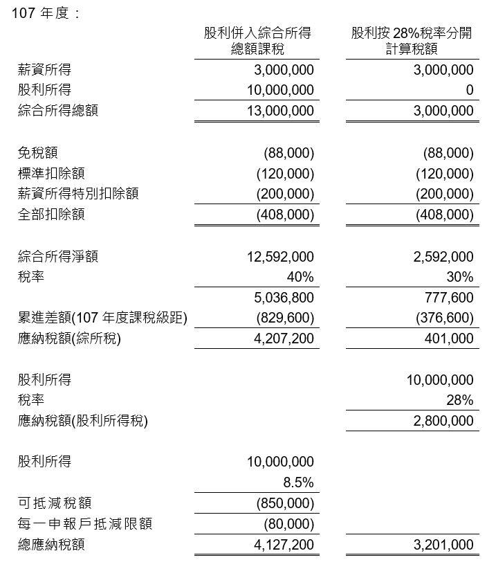 107年稅改要點及影響