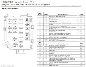 CarFusebox: Lincoln town car engine fuse box diagram