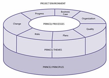 P2 methodology