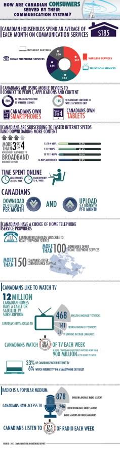 CRTC services communication Canada 2013
