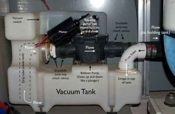 Tip for Vacu-Flush Air Leaks - Cruisers & Sailing Forums