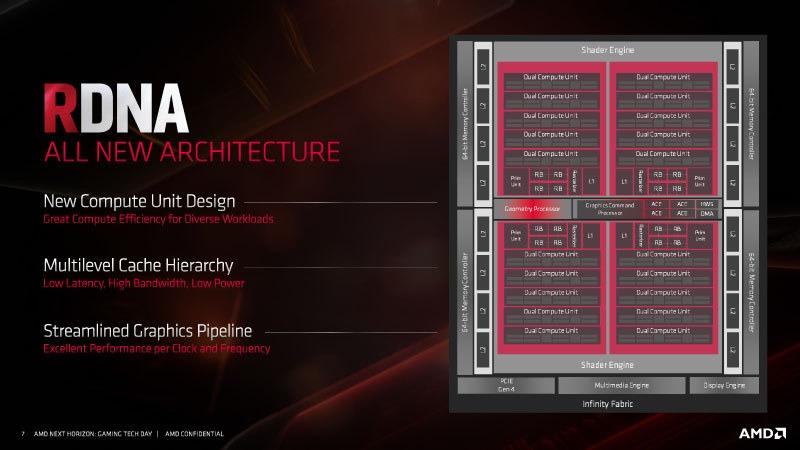 AMD RDNA GPU Architecture