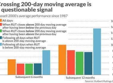 Opinion: Voici comment interpréter cette baisse du Russell 2000 en dessous de la moyenne mobile à 200 jours