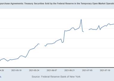 Pourquoi une impasse sur le plafond de la dette pourrait pousser la demande de prise en pension inversée à 1,4 billion de dollars au cours des 3 prochains mois