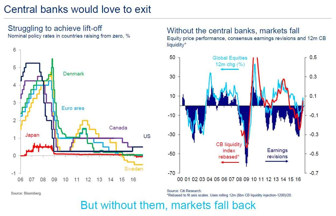 Global policy rates & Central Bank liquidity