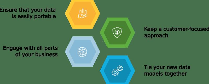 Digital Transformation Strategy infografic