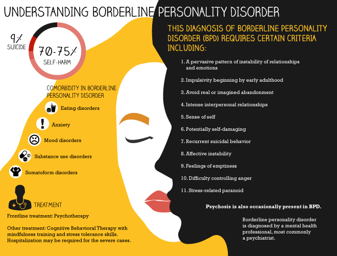 What Is Borderline Personality Disorder >> Borderline Personality Disorder Cruz Clinic