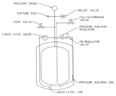 liquid nitrogen tank piping schematic