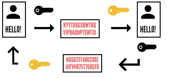 Асимметричная криптография