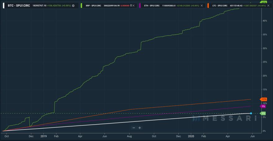 Ripple XRP Bitcoin BTC