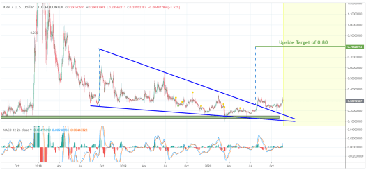 Ripple: New bull cycle may push XRP price to $0.92 - Analyst
