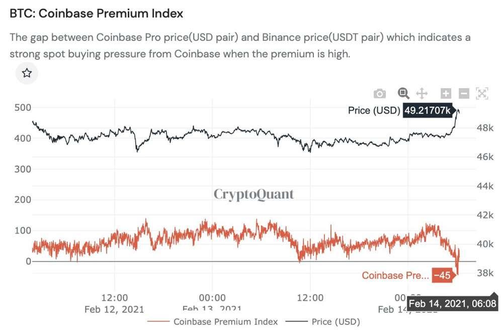 Bitcoin Coinbase premium