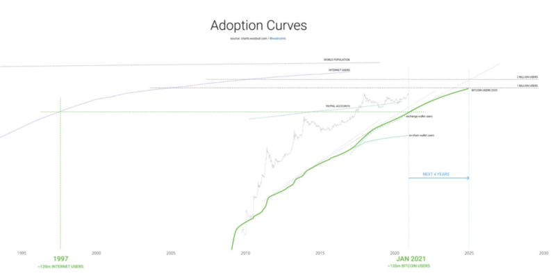 adoption curve Bitcoin