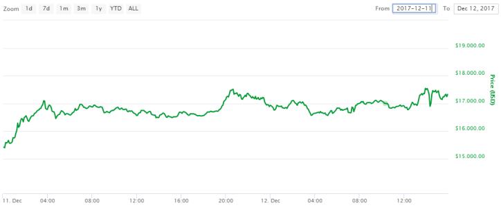 koers bitcoin stabiel