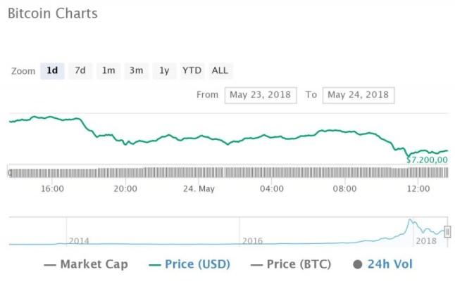 bitcoin onderzoek manipulatie