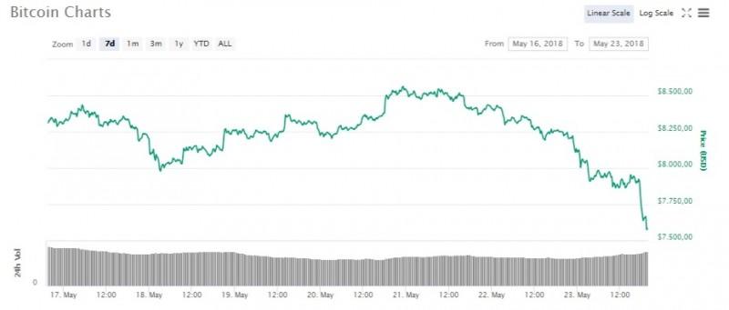 bitcoin prijs daling
