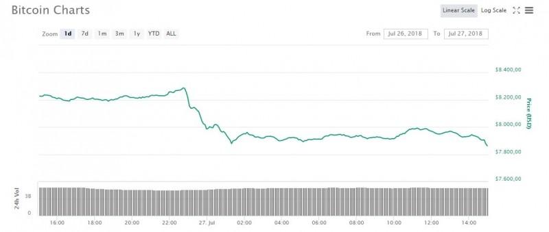 bitcoin prijs 8000