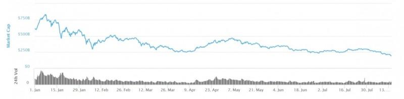 crypto marketcap 250 miljard