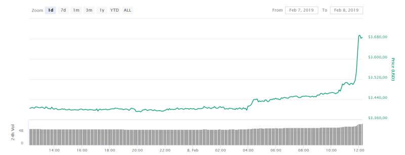btc prijs stijging