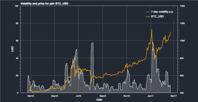 Bitcoin Volatility and Price Chart