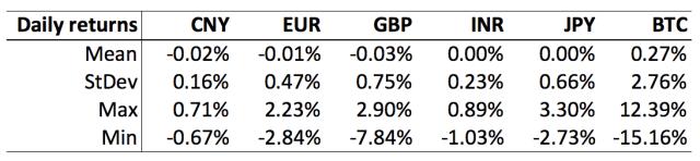Fiat vs Bitcoin Stats Table