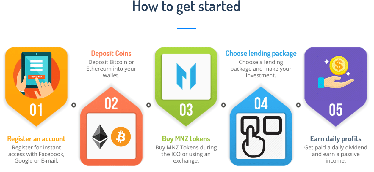loan to invest in cryptocurrency